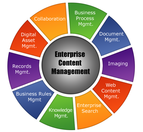 hit hypertech innovations knowledge amp content management